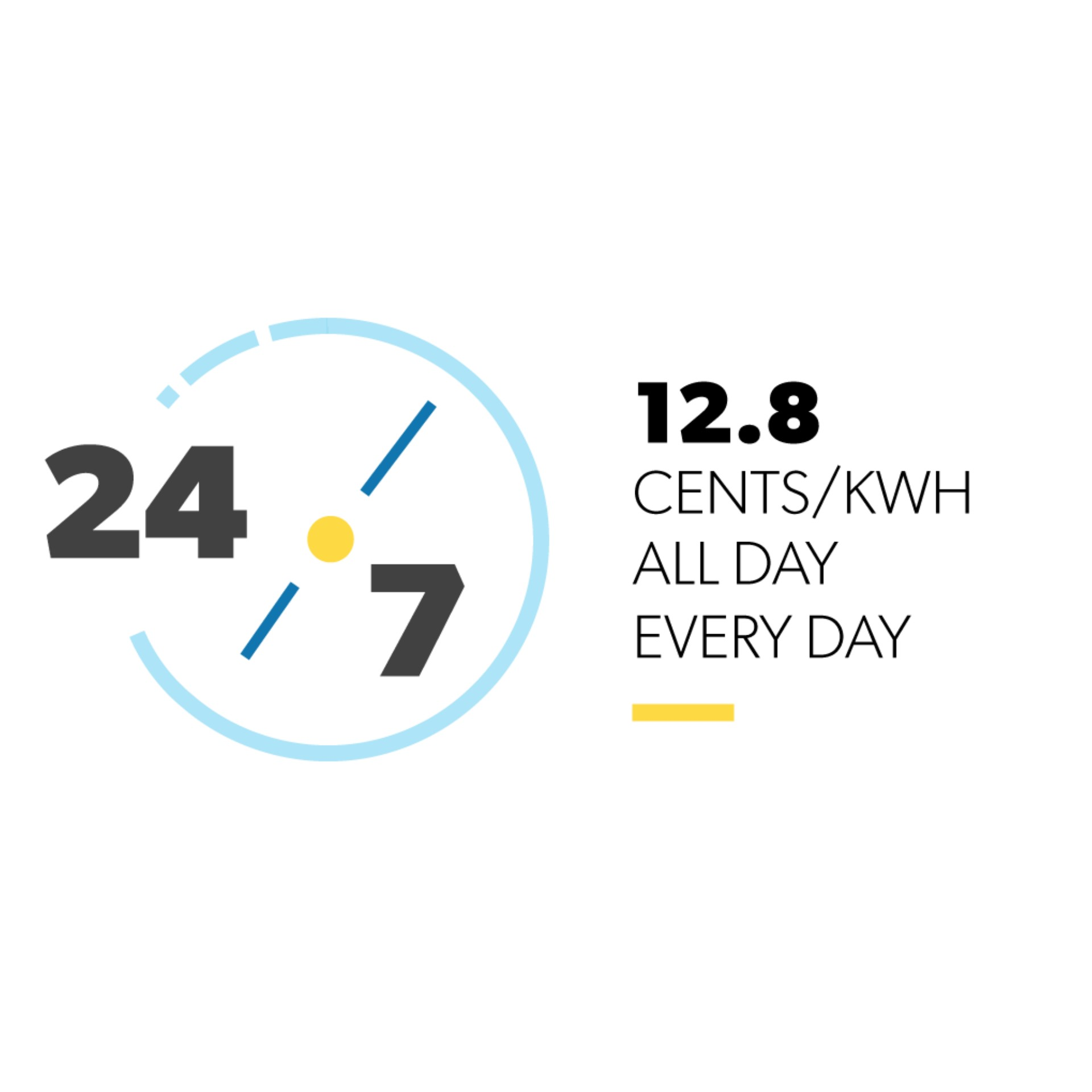Time of Use price 12.8 Cents/KWH Everyday All Day